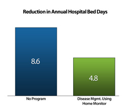 Reduction in Annual Hospital Bed Days