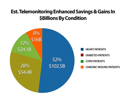 Estimated Telemonitoring Enhanced Savings and Gains in $Billions By Condition